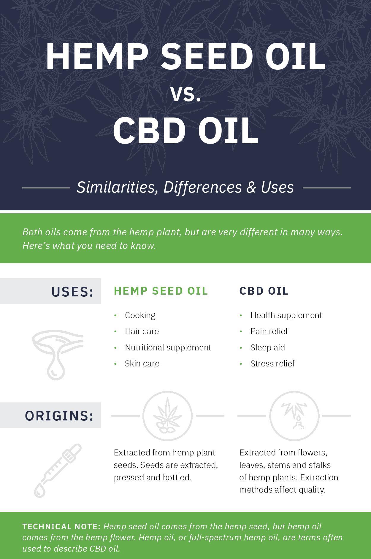 Hemp Seed Oil versus CBD Oil