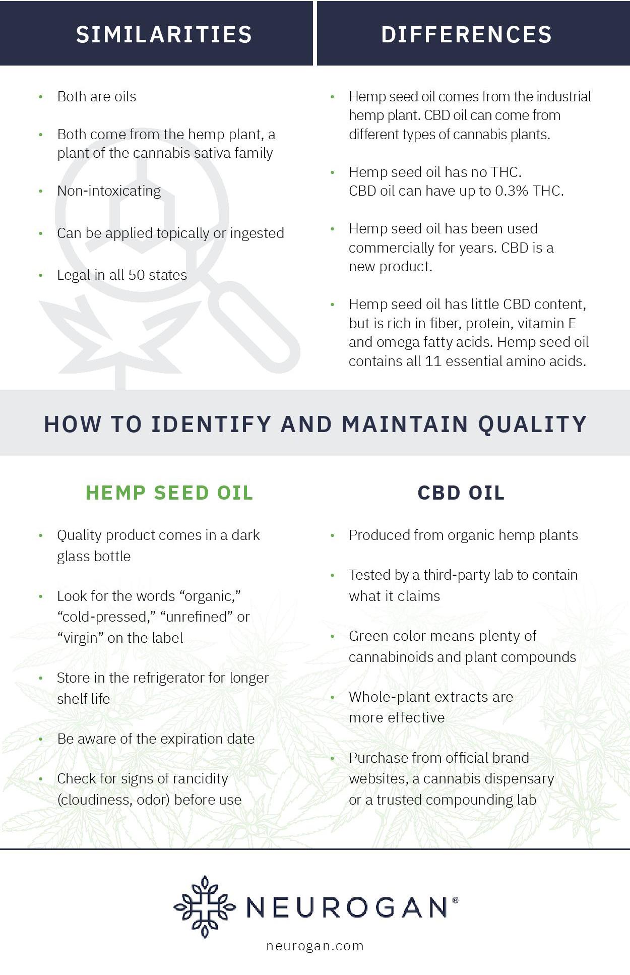 CBD oil versus Hemp Oil